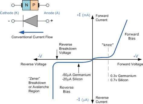 iv curve for diode junction diode symbol and static i v characteristics assignment help junction diode