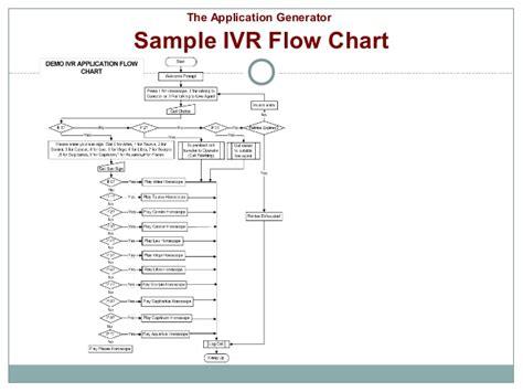 ivr flow diagram interactive voice response ivr