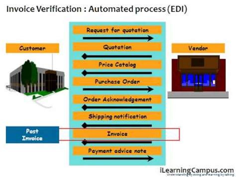 basic invoice verification procedure in sap mm sap material management mm invoice verification edi