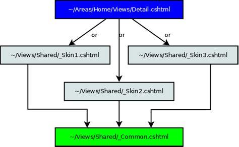 how does layout cshtml work asp net mvc 3 razor nested layouts with cascading
