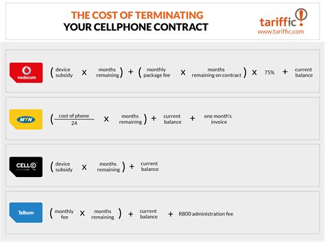 cancellation letter cell phone contract how to cancel a cellphone contract with vodacom and mtn