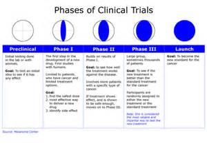 Clinical Trials Clinical Trial Phase I