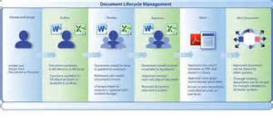 enterprise document lifecycle management software valgenesis