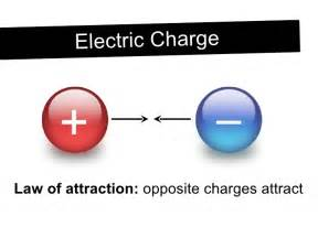 What Is The Electric Charge Of A Proton Static Electricity