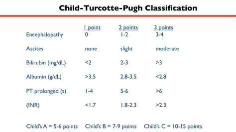 child pug cirrhosis meld score child pugh