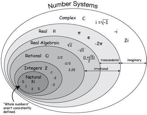 venn diagram number sets set notation for different values the student room