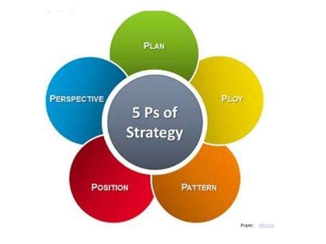 Management Strategic 5 In 1 5 henry mintzberg s 5 ps for strategy dr vidya hattangadi