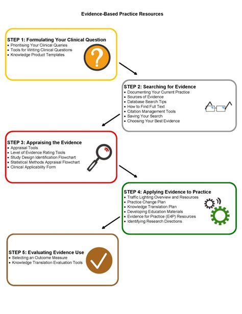 pattern and practice evidence evidence based practice evidence based practice