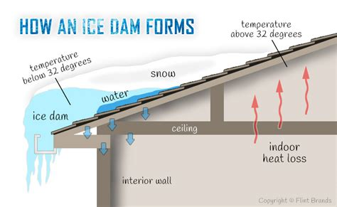 How To Prevent Dams From Dam Removal Mn Roof Snow Removal Minneapolis Dam Prevention Cmservs