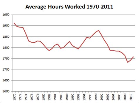 Average Working Time Before Mba by Average Hours Worked Per Employed Person 1970 To 2011