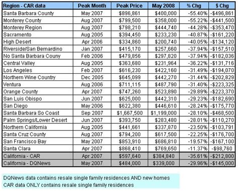 Car Types And Their Prices by Californian Housing Market In Meltdown Liar Loan