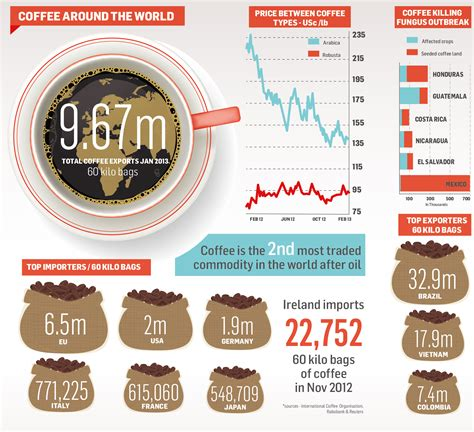 Coffees From Around The World by 6 Cool Coffee Infographics