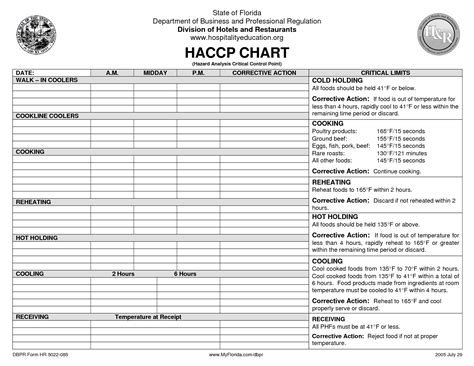 haccp checklist template haccp on templates food safety and retail