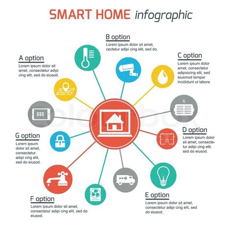 smart home technologies smart home automation technology infographics utilities