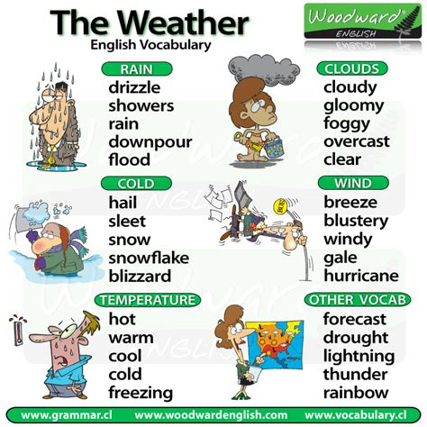 weather temperature and idioms