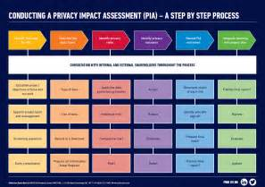 privacy impact assessment template privacy impact assessment template 28 images reduce