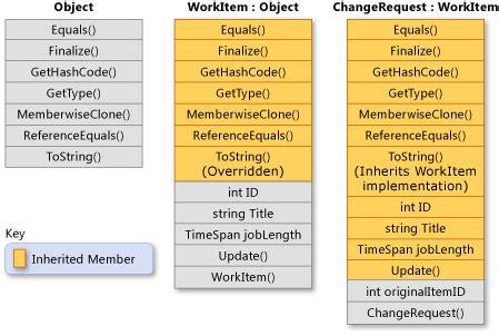 pattern programs in c sharp 继承 c 编程指南 microsoft docs