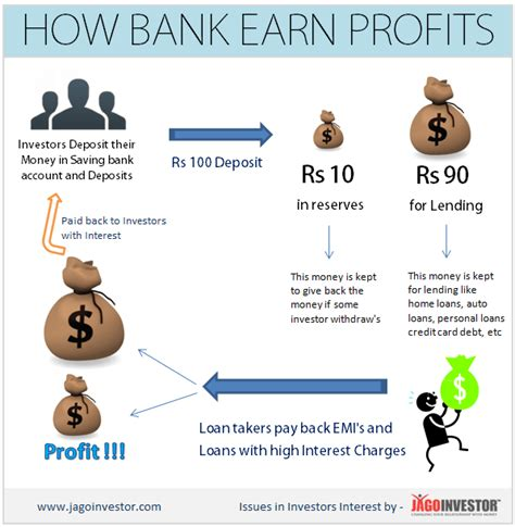 How Banks In India Make Money Through Lending And Your