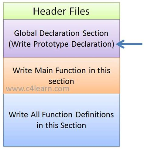 declaration section c programming function prototype declaration c4learn com