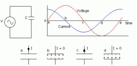 capacitor with ac source how capacitors behave in ac circuits eeweb community