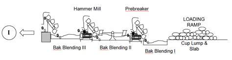 Layout Pabrik Karet | mangasa thoughts proses pengolahan karet crumb rubber