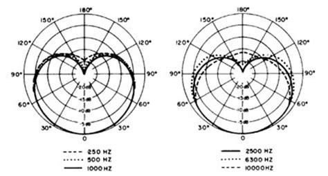 sm57 pickup pattern amazon com shure sm94 instrument microphone musical