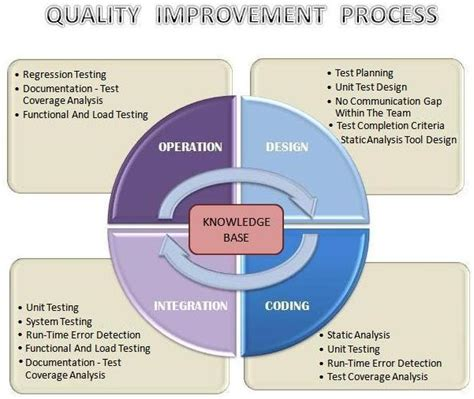qa software tester how to improve effectiveness and efficiency of software