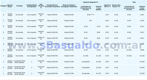categorias 2016 ingresos brutos simplificado tabla de categoras monotributo 2016 la tabla de categoria