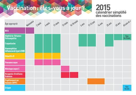 Calendrier Vaccination Calendrier Vaccinal 2015