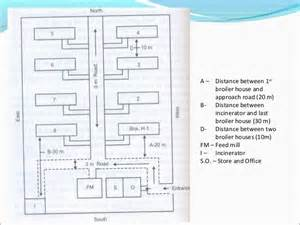 Layouts Of Houses design of poultry houses