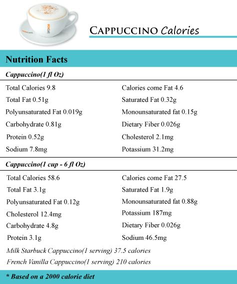 1 protein equals how many calories how many calories in a cappuccino how many calories counter