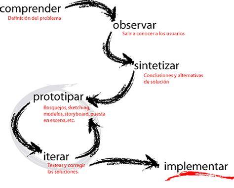 design thinking ted talk 191 qu 233 es design thinking yo soy alina