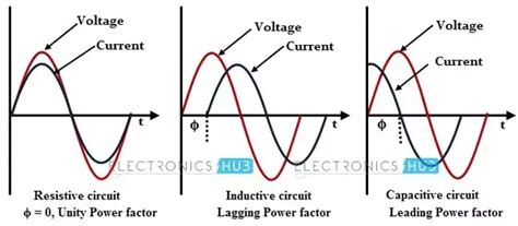 resistive capacitive load how can we classify a load as inductive or capacitive
