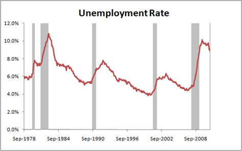 Mba Unemployment Rate by The Employment Situation Summary In Graphs February 2011
