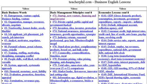 online tutorial for english speaking blog archives