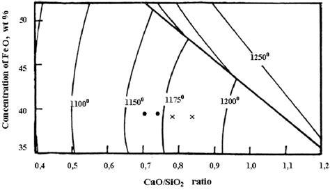 zno phase diagram section of phase diagram for the cao sio2 feo zno