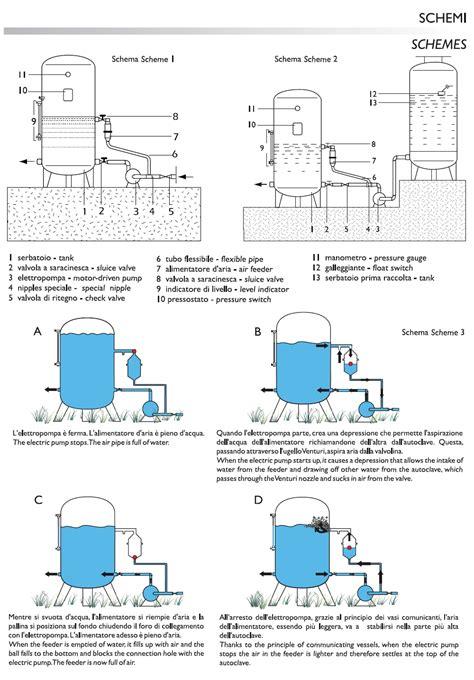 come funziona un vaso di espansione funzionamento autoclave a cuscino d termosifoni in