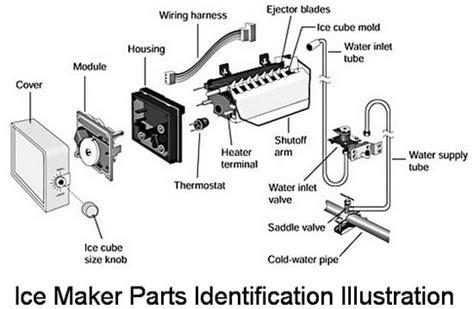 Kenmore Elite Refrigerator Manual French Door - lg refrigerator parts diagram smartdraw diagrams