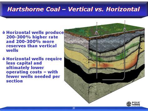 vertical c section vs horizontal hartshorne coal vertical vs horizontalhorizontal wells