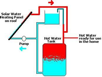solar water heater circuit diagram direct solar water heating system reuk co uk
