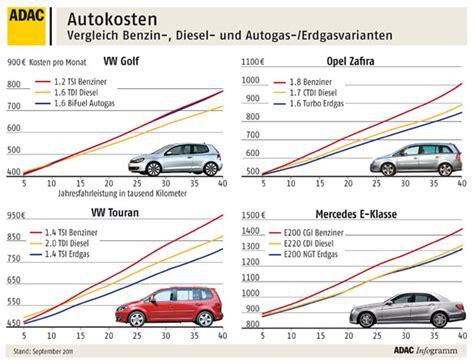 Autogas Versicherung by Benzin Diesel Autogas Und Erdgas Fahrzeuge Im Vergleich