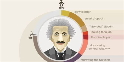 einstein biography nobel prize how albert einstein got his start business insider