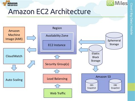 amazon hosting mobile cloud computing architectures