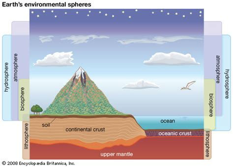 Hydrosphere Earth Science Britannica Com