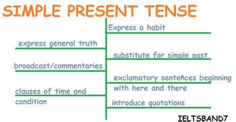 simple present tense grammar archives page 4 of 10 ielts band7