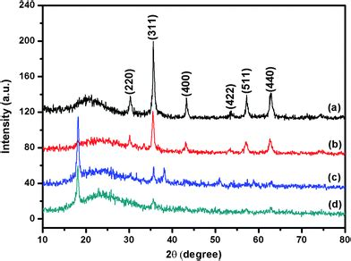 xrd pattern for sio2 surface molecular imprinting onto fluorescein coated