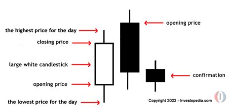 candlestick pattern investopedia answers the most trusted place for answering life s