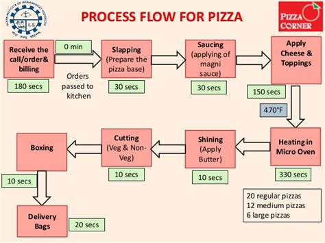 pizza delivery process design requirements Pizza delivery process design requirements production & operations management pizza usa is a chain of pizza restaurants that currently offers.