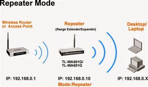 Linksys E2500 Ap By Pusat Jaringan pengertian repeater dan fungsi repeater
