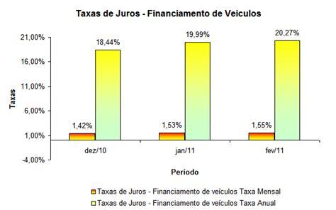 juros do abono de 2011 e 2012 em 2016 medidas macroprudenciais do bc juros de financiamento de